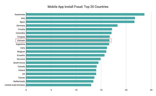 Cạm bẫy trong Mobile App Campaign: Đâu là lối thoát? - Ảnh 2.