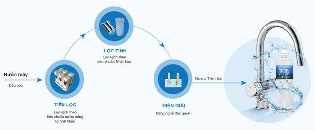 Quy trình tạo nước ion kiềm giàu hydro TRIM ION.