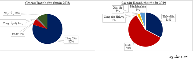 GEC - doanh thu và lợi nhuận 2019 lần lượt vượt kế hoạch 14% và 25% - Ảnh 1.