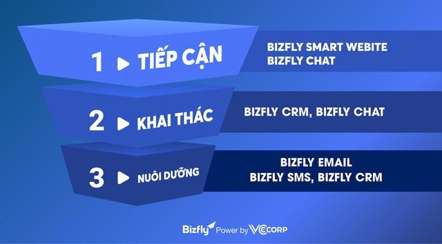 VCCorp tự hào mang Bizfly ra sân chơi công nghệ thế giới  ITU DIGITAL WORLD 2020 - Ảnh 1.