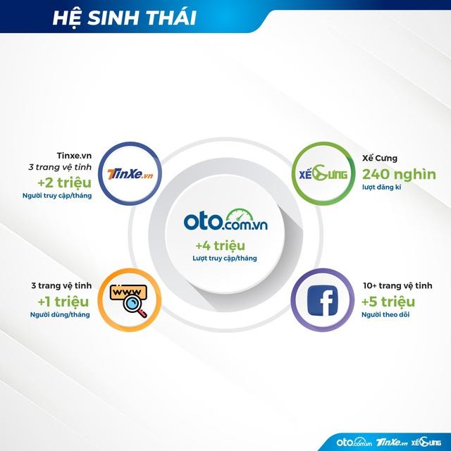Giải pháp toàn diện cho hành trình mua xe hơi trực tuyến từ oto.com.vn và hệ sinh thái - Ảnh 1.
