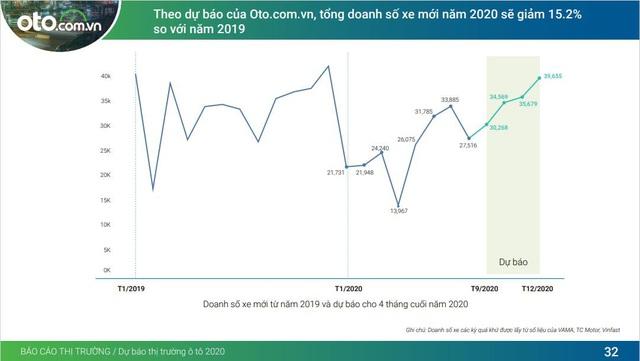Giải pháp toàn diện cho hành trình mua xe hơi trực tuyến từ oto.com.vn và hệ sinh thái - Ảnh 2.