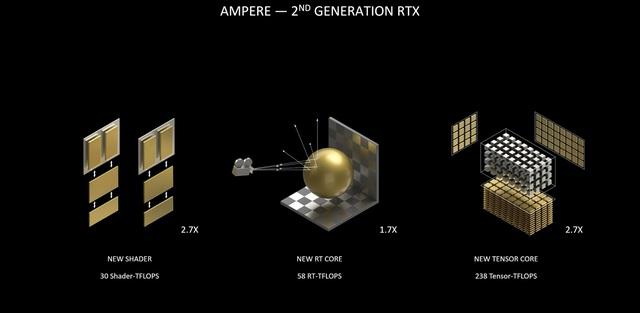 Những tính năng tuyệt đỉnh đã biến NVIDIA RTX 30 trở thành vũ khí hoàn hảo cho các game thủ - Ảnh 2.