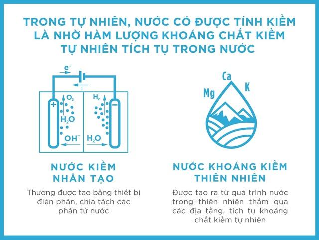 Bạn sẽ bất ngờ nếu biết những điều này về nước khoáng kiềm thiên nhiên! - Ảnh 1.