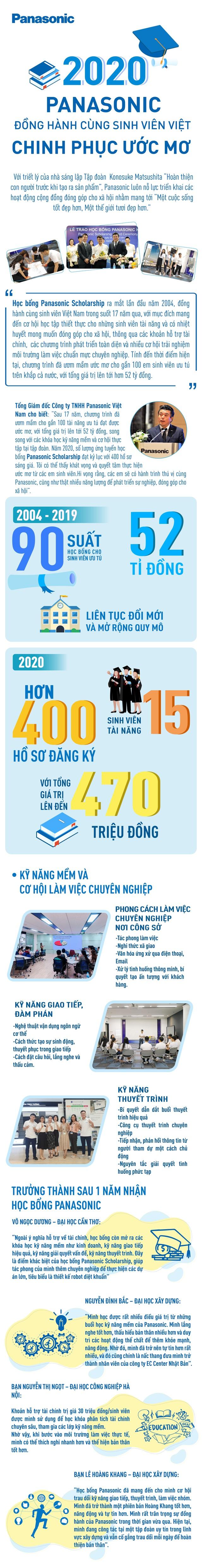 Panasonic đồng hành cùng sinh viên Việt chinh phục ước mơ - Ảnh 1.