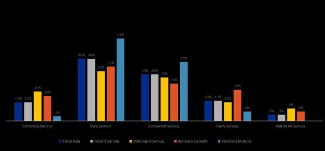 Các chủ doanh nghiệp khởi nghiệp mong muốn nghỉ hưu sớm hơn các chủ doanh nghiệp trưởng thành - Ảnh 2.