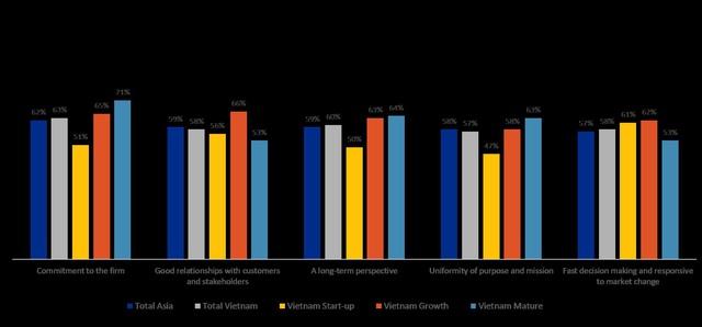 Các chủ doanh nghiệp khởi nghiệp mong muốn nghỉ hưu sớm hơn các chủ doanh nghiệp trưởng thành - Ảnh 3.