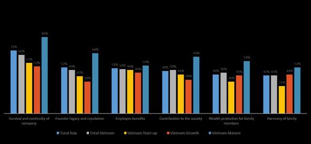 Các chủ doanh nghiệp khởi nghiệp mong muốn nghỉ hưu sớm hơn các chủ doanh nghiệp trưởng thành - Ảnh 4.