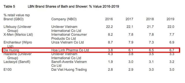 Nhất quán triết lý, hơn 10 năm Dạ Hương giữ vững vị trí số 1 được tin dùng thị trường Dung dịch vệ sinh phụ пữ tại Việt Nam - Ảnh 1.