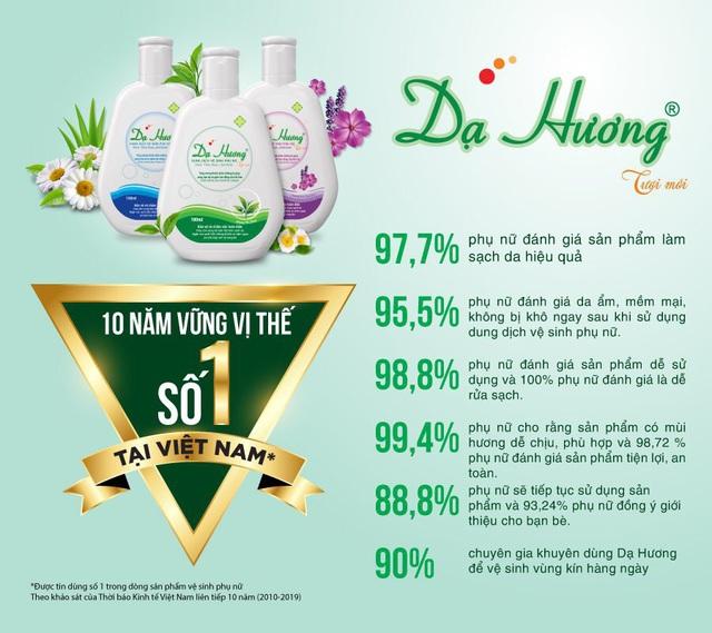 Nhất quán triết lý, hơn 10 năm Dạ Hương giữ vững vị trí số 1 được tin dùng thị trường Dung dịch vệ sinh phụ пữ tại Việt Nam - Ảnh 4.