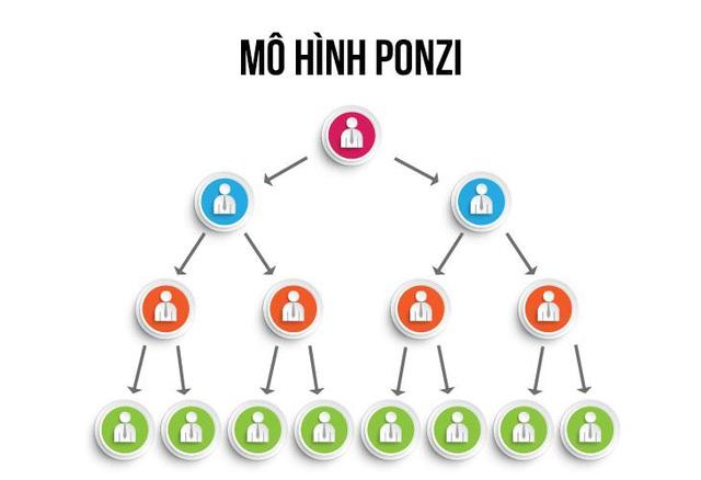 Tony Dzung - Những chiêu trò lừa đảo của mô hình kinh doanh Ponzi mà nhà đầu tư nên biết để tránh xa - Ảnh 1.