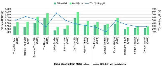 Căn hộ tại TP.HCM: nhất cận thị, nhì cận… Metro - Ảnh 2.