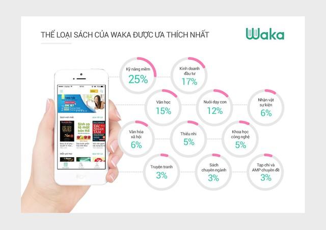 Waka: người Việt trẻ đọc sách trung bình 12h mỗi tuần - Ảnh 1.