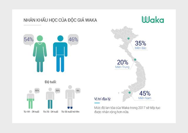 Waka: người Việt trẻ đọc sách trung bình 12h mỗi tuần - Ảnh 3.