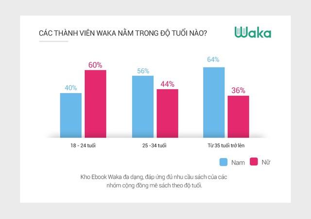 Waka: người Việt trẻ đọc sách trung bình 12h mỗi tuần - Ảnh 4.