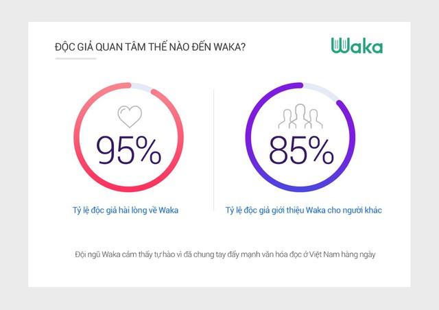 Waka: người Việt trẻ đọc sách trung bình 12h mỗi tuần - Ảnh 5.