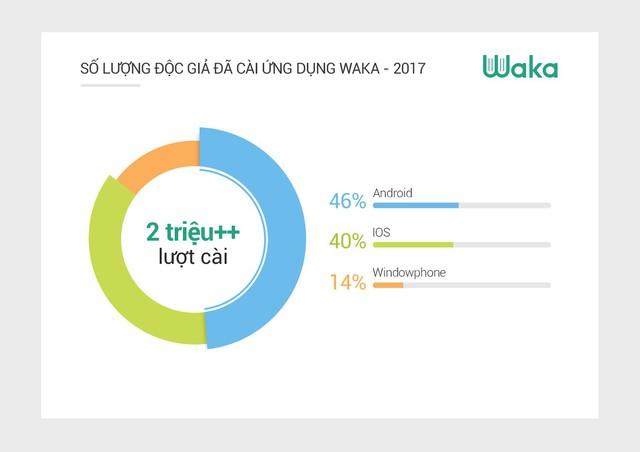 Waka: người Việt trẻ đọc sách trung bình 12h mỗi tuần - Ảnh 7.