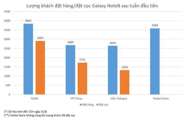 Vừa mới ra mắt, Samsung Galaxy Note8 đã nhận được rất nhiều sự quan tâm và lượt đặt hàng.