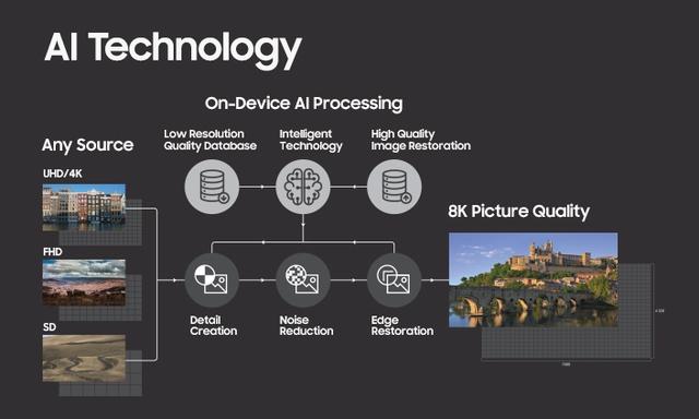Đây mới là tương lai của TV: kết hợp sức mạnh phần cứng và phần mềm để tạo ra sự đột phá - Ảnh 5.