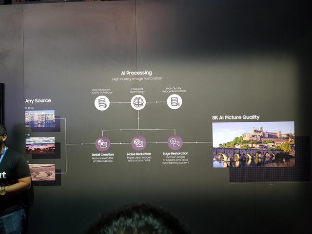 """""""Bộ ba TV thần thánh của CES 2018 là cách Samsung thay đổi và tăng cường trải nghiệm người dùng - Ảnh 8."""