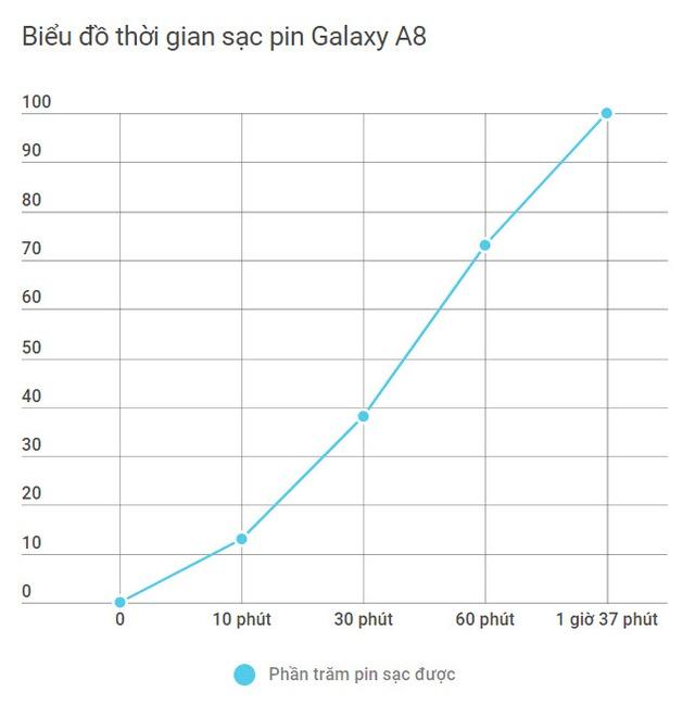 Một ngày dùng pin từ vùng biên giới tới thành thị với Galaxy A8 - Ảnh 5.