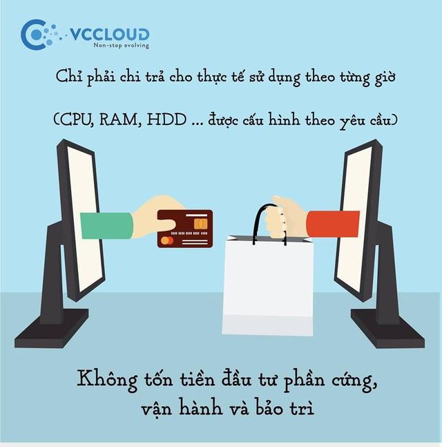 Lựa chọn nền tảng server cho doanh nghiệp: Máy chủ vật lý, VPS hay Cloud Server? - Ảnh 5.