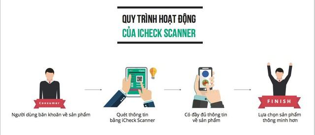iCheck Scanner: Ứng dụng mua sắm thông minh được lòng giới trẻ - Ảnh 1.