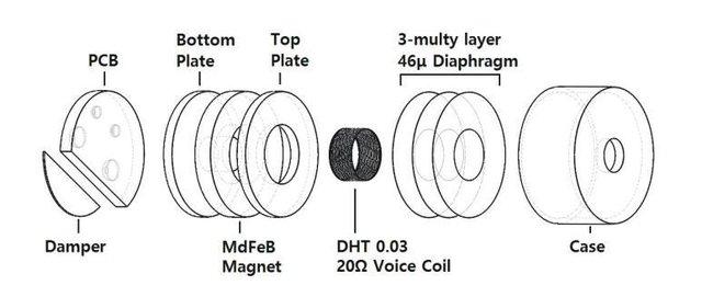 SF Driver được thiết kế với màng diaphragm 3 lớp có độ dày 46 μm