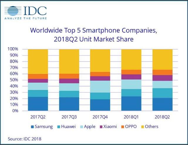 Vượt Apple, Huawei sẽ sớm đoạt ngôi vương smartphone toàn cầu? - Ảnh 2.