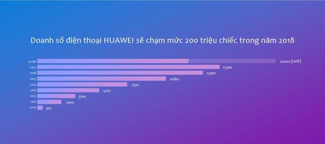 Vượt Apple, Huawei sẽ sớm đoạt ngôi vương smartphone toàn cầu? - Ảnh 4.
