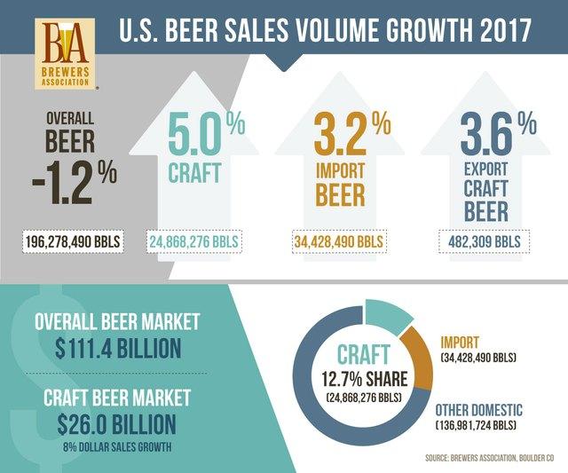 Khai trương chuỗi bia thủ công Mỹ nhập khẩu craftbrew.vn - Ảnh 1.