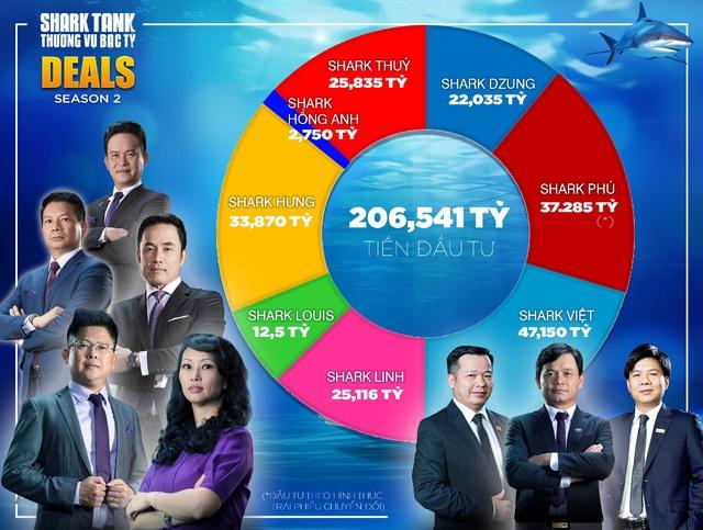 Gấp đôi mùa 1, Shark Tank mùa 2 gọi được hơn 206 tỷ đồng - Ảnh 2.