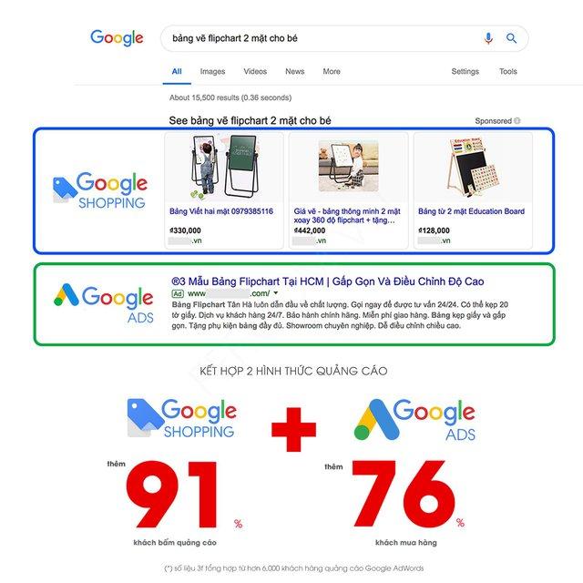 Không Cần Vào Tận Website Bán Hàng, Người Mua Hàng Có Thể Nhìn Thấy Hình Ảnh  Và Giá Cả Món Đồ Mình Cần Mua Ngay Tại Trang Tìm Kiếm Của Google