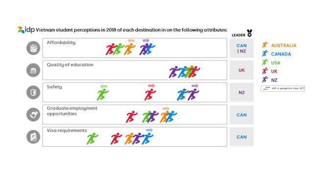 Du học ở đâu để tăng cơ hội nghề nghiệp? - Ảnh 1.