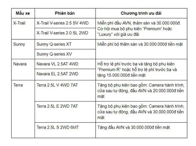 Nissan Việt Nam tưng bừng ưu đãi cho khách hàng mua xe trong tháng 3 - Ảnh 1.