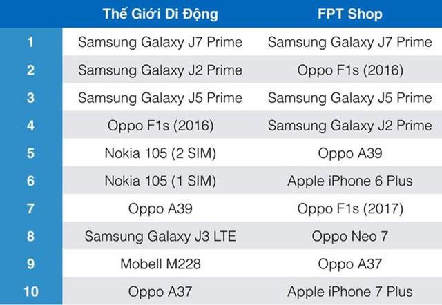 Một soái ca là chưa đủ, Samsung vừa nhân 2 sức mạnh của smartphone bán chạy nhất Việt Nam - Ảnh 5.