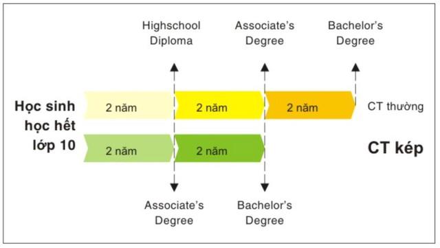 Con đường thành công của du học sinh 9x Việt tại Mỹ: 4 năm lấy 3 bằng - Ảnh 4.
