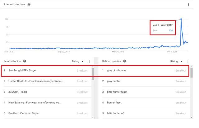 """Theo thống kê từ Google Trends, """"ông hoàng giày Việt"""" của những thập kỷ trước thực sự trở lại ngôi vị đế vương với số lượt tìm kiếm cao ngất trong 5 năm trở lại đây."""