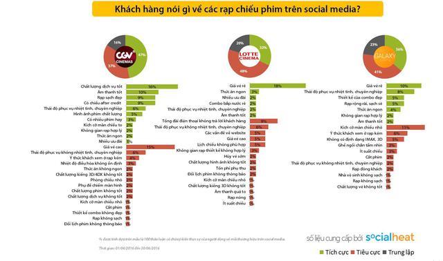 Phản hồi của người tiêu dùng về rạp chiếu phim được thống kê từ một cộng cụ Social Listening.