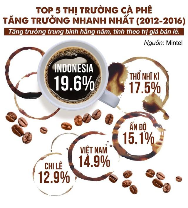 Việt Nam nằm trong top 5 thị trường bán lẻ cà phê tăng trưởng nhanh nhất thế giới (2012-2016) với mức tăng 14,9%/năm. (Nguồn Mintel).