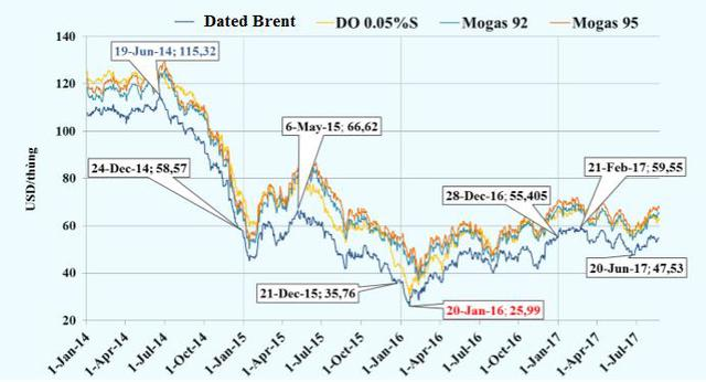 Biều đồ xu hướng giá dầu thô và sản phẩm chính từ năm 2014 đến nay. Nguồn: Platts Singapore & BSR.