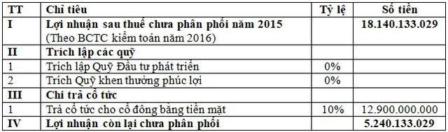 Nguồn: Công ty cổ phần dầu khí Thái Dương.