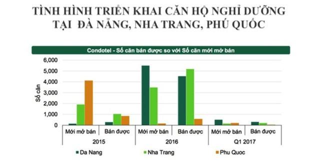 Nguồn: CBRE Việt Nam.