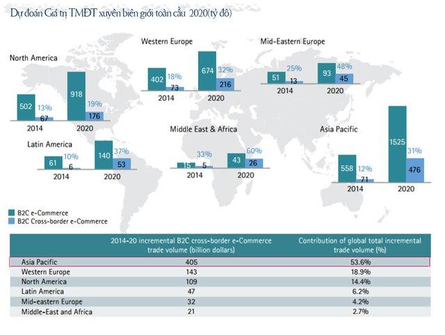 Giá trị TMĐT xuyên biên giới trên toàn thế giới tăng trưởng mạnh mẽ - nguồn Accenture.