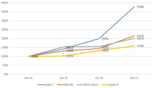 Quận 7 dẫn đầu tăng giá về bất động sản khu Nam. Nguồn: CBRE Việt Nam.