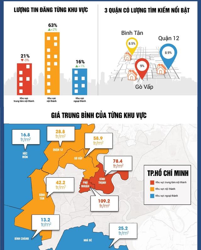 Nhà đất Tp.HCM: Khu vực ngoại thành tăng giá trở lại - Ảnh 1.