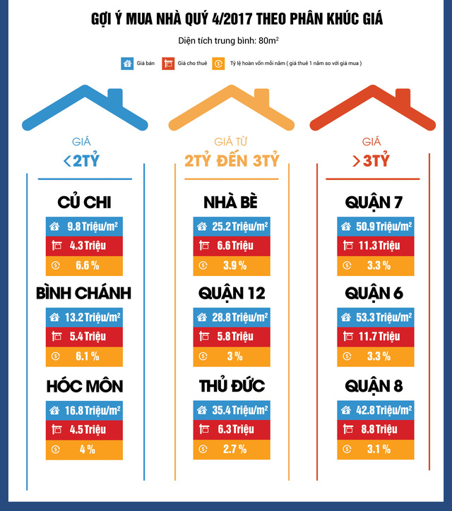 Nhà đất Tp.HCM: Khu vực ngoại thành tăng giá trở lại - Ảnh 2.