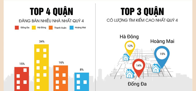 Nhà đất Hà Nội cuối năm 2017: Dẫn đầu bởi phân khúc trung cấp - Ảnh 1.