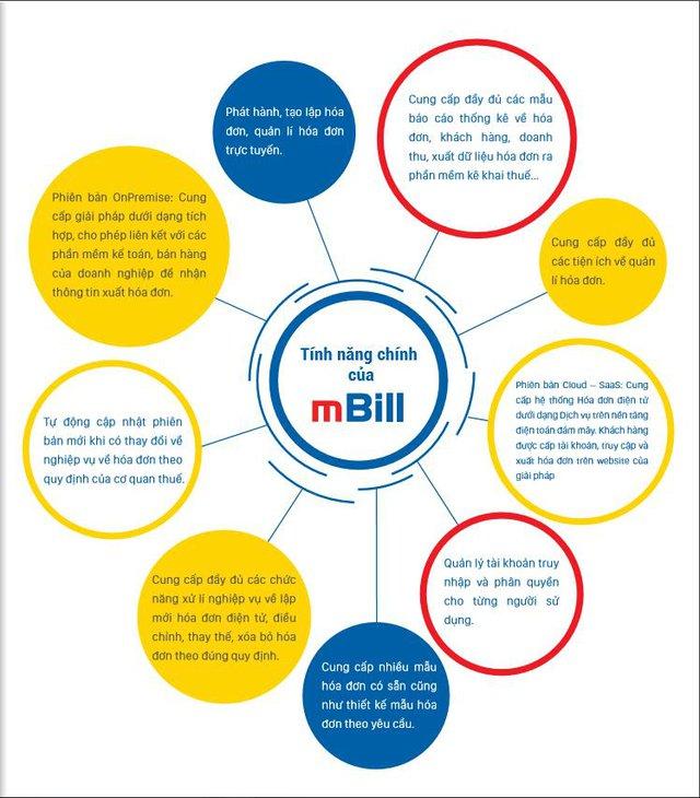 mBill - hóa đơn điện tử siêu tiện lợi cho doanh nghiệp vừa và nhỏ - Ảnh 2.