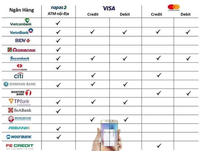 Samsung đang triển khai công nghệ tài chính tầm cỡ thế giới tại Việt Nam như thế nào? - Ảnh 1.
